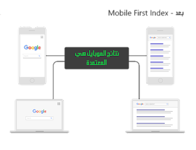 SEO 2019 Mobile-First Index
