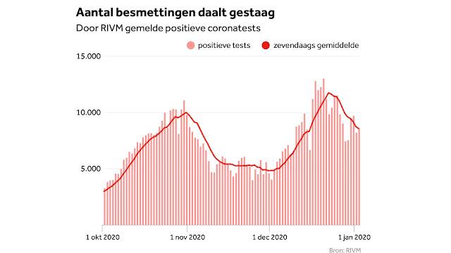 أكثر من 8600 إصابة جديدة بفيروس كورونا في هولندا