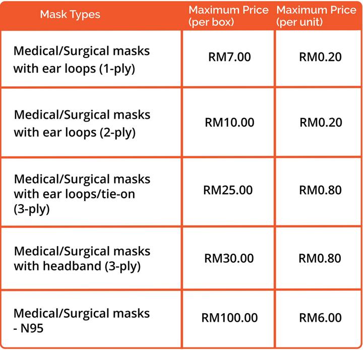 Harga Siling Topeng Muka di Malaysia