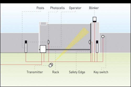 electric gate wiring diagram home safety & security lift gate wiring diagram