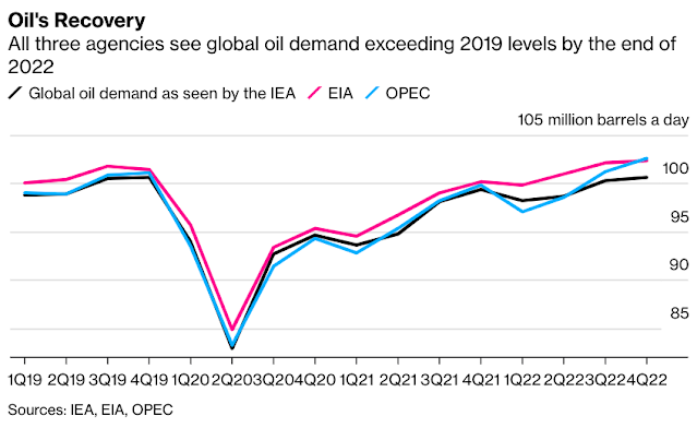 More OPEC+ Crude is Needed, How Much Depends on Who You Believe - Bloomberg