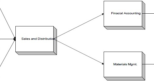 SAP(SYSTEM APPLICATIONS & PRODUCTS IN DATA PROCESSING)