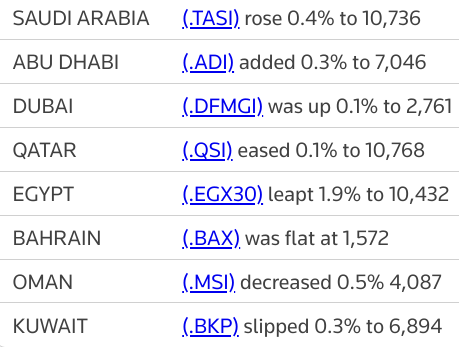 MIDEAST STOCKS Most major Gulf bourses gain, tracking oil prices; Qatar eases | Reuters