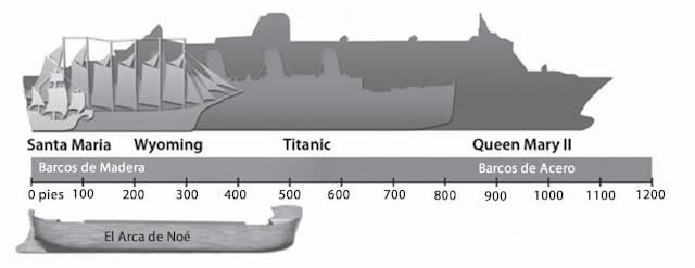comparativo-arca-otros-barcos