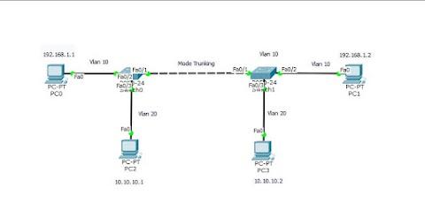 VLAN dengan 2 switch Packet Tracer