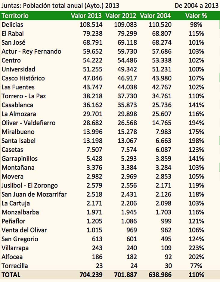 Top 10 Punto Medio Noticias | Codigo Postal Barrio Torrero Zaragoza