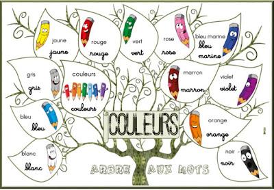 arbre aux mots catégories de mots, lexique