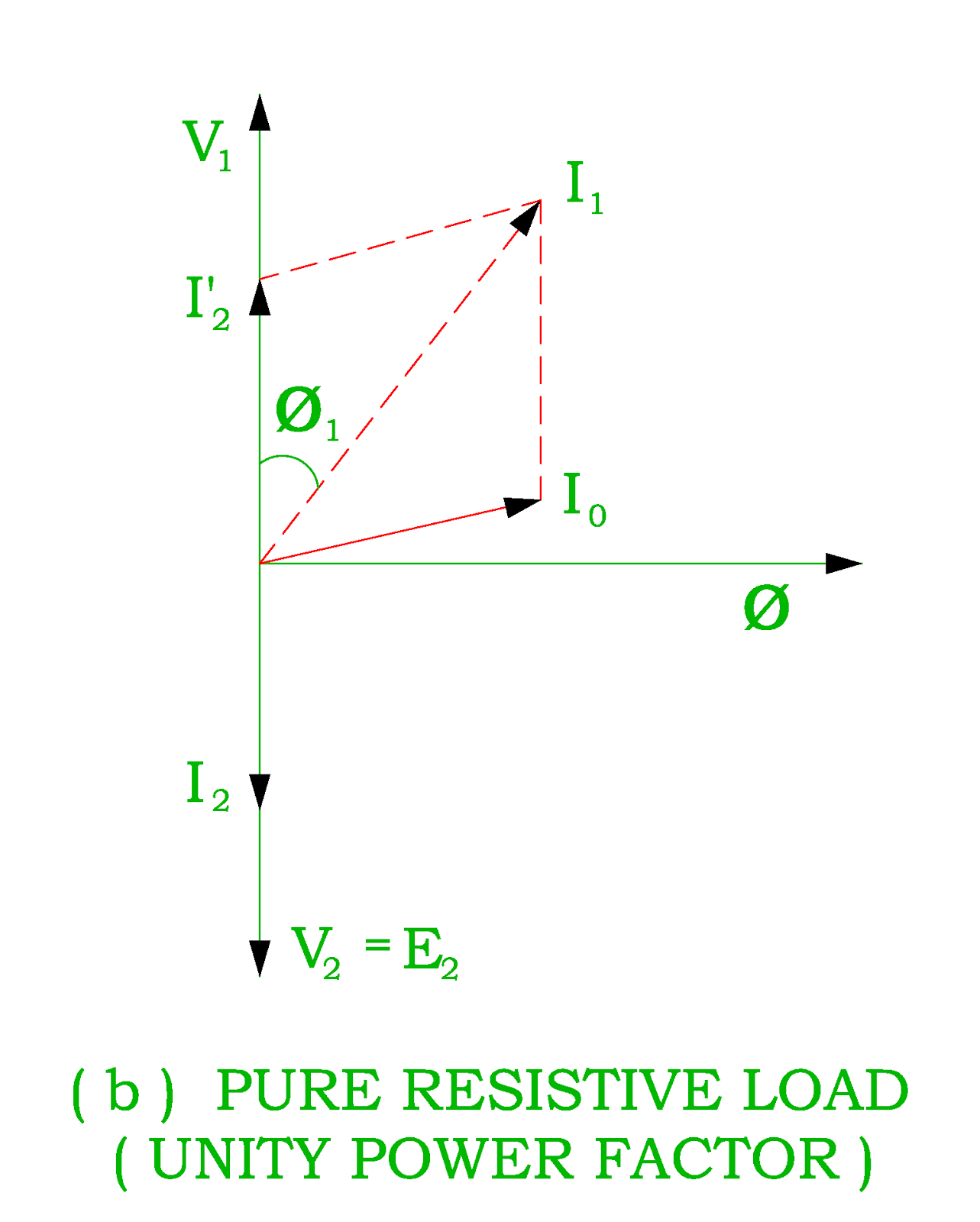 Transformer as a constant flux device transformer on load vector diagram of transformer on load for unity ccuart Image collections