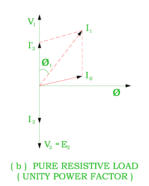 vector-diagram-of-transformer-on-load-for-unity-power-factor.png