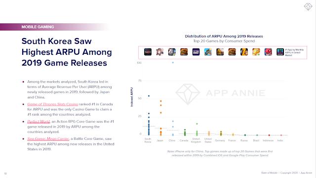 South Korea Saw Highest ARPU Among 2019 Game Releases