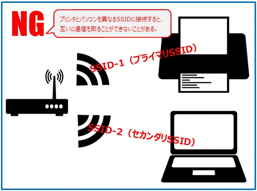 Wi-Fiプリンタの印刷が不安定で困る! AirPrintや無線LANでの印刷が ...