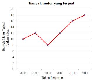diagram Banyak motor yang terjual www.jawabanbukupaket.com
