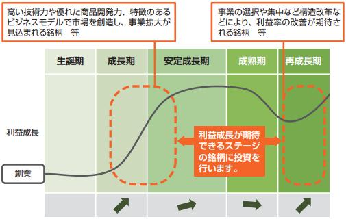 企業のライフサイクルと投資機会のイメージ