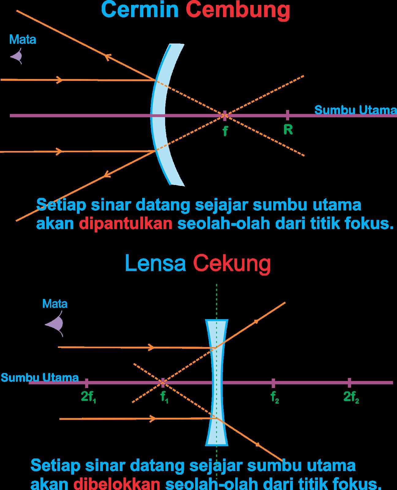 Contoh Lensa Cekung : contoh, lensa, cekung, Perbedaan, Rumus, Cermin, Cekung, Cembung, CERMITOK