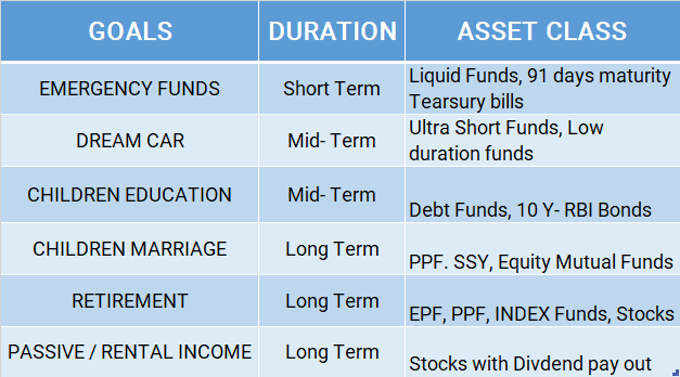 Goal based Investment - Asset Class