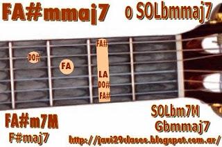 F#mmaj7 = SOLbmmaj7 = Gbmmaj7 chord
