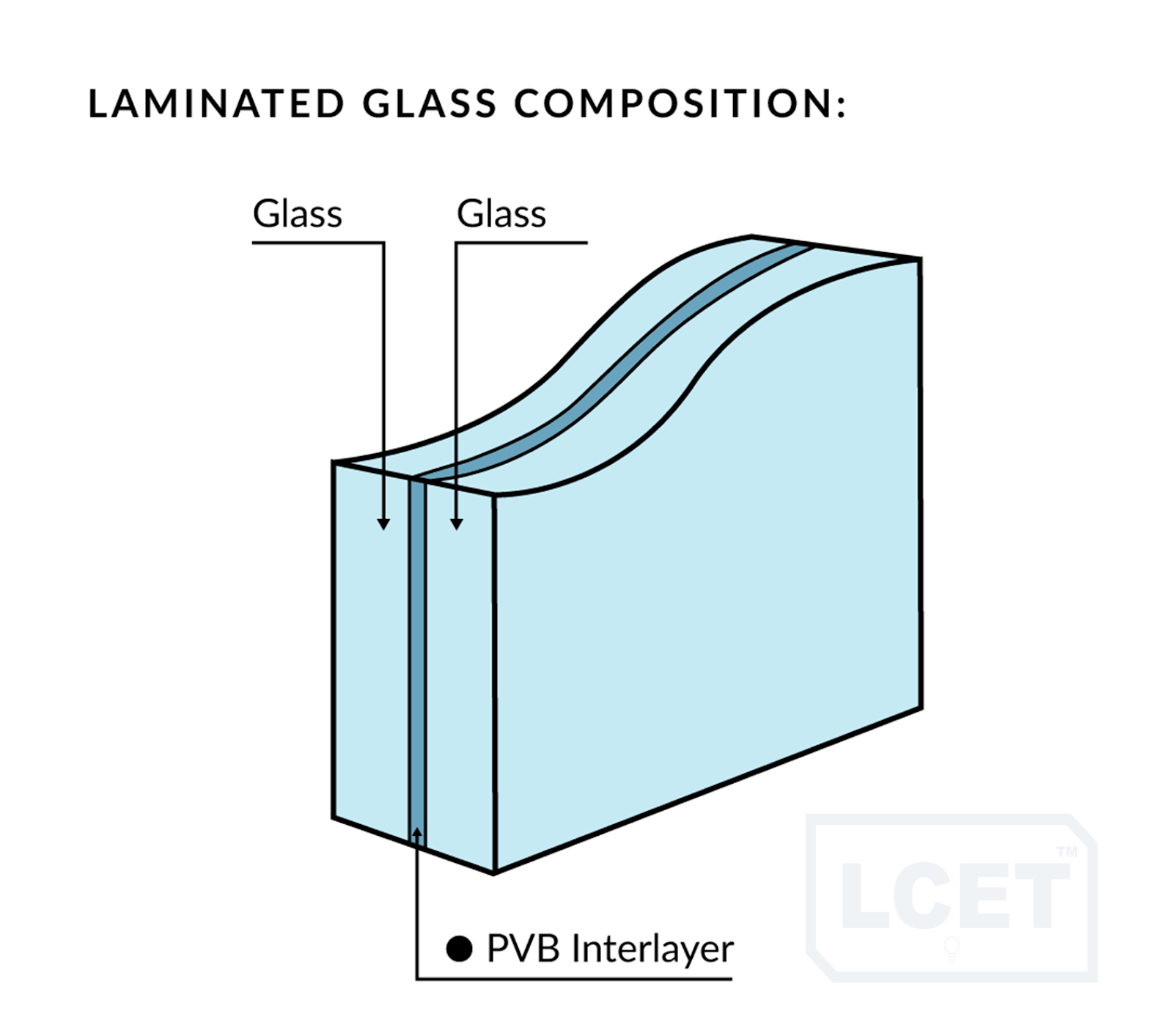 glass types