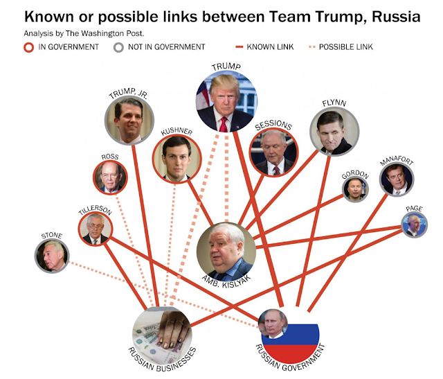 Democurmudgeon: Trump's Russian connection a Red Herring?