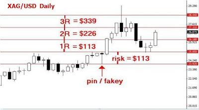 Forex fibonacci levels 1r 2r 3r