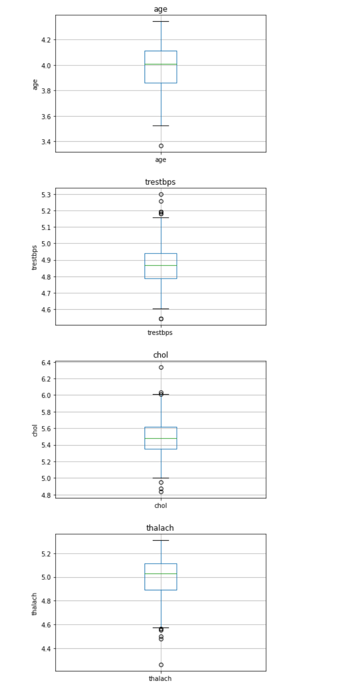 BOX PLOT OUTLIER DETECTION