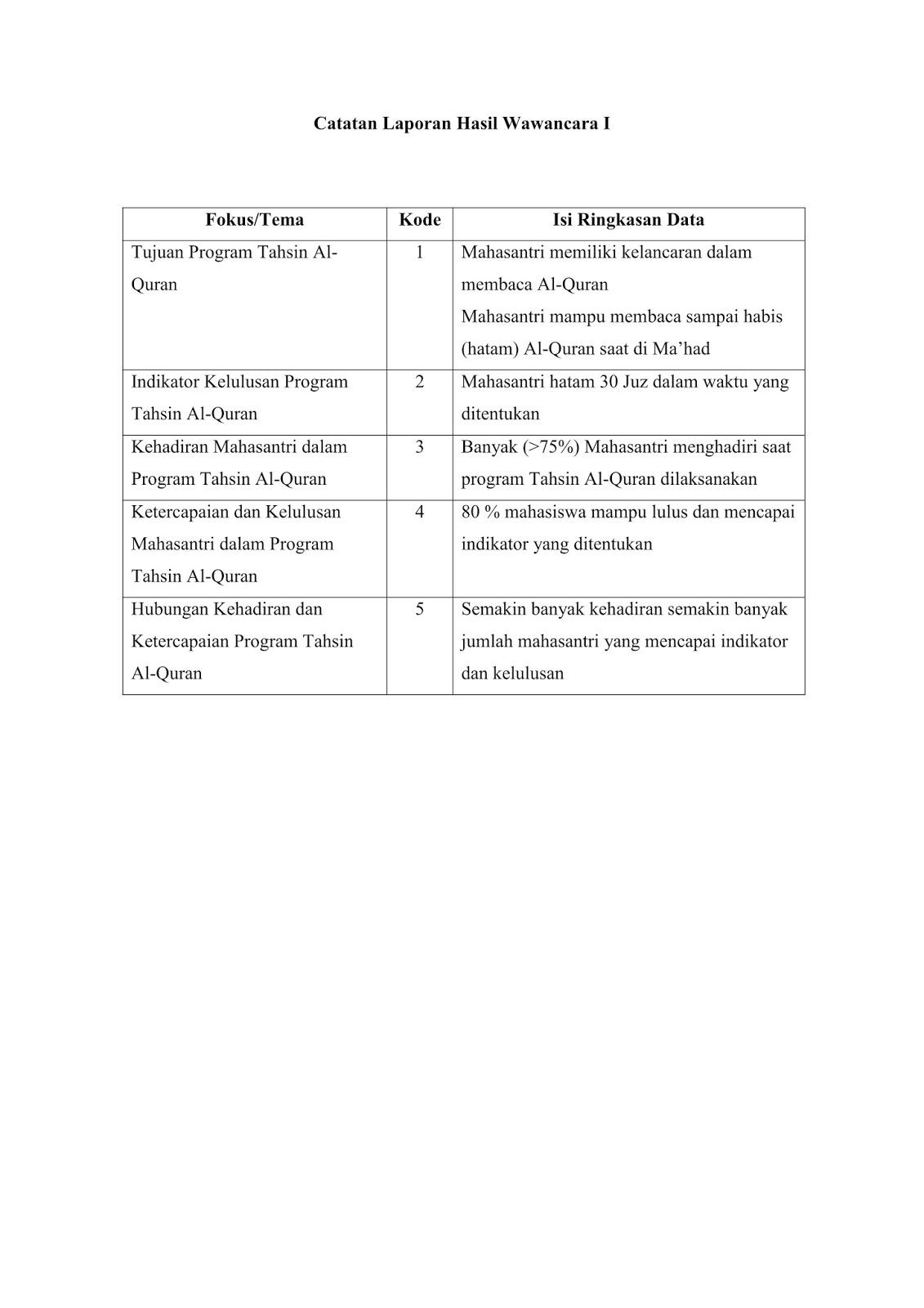 Download Contoh Catatan Laporan Hasil Wawancara Metode Penelitian Kualitatif Khusnil Mubarok