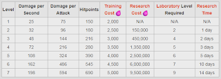Biaya dan Lama Upgrade Balon COC Terbaru