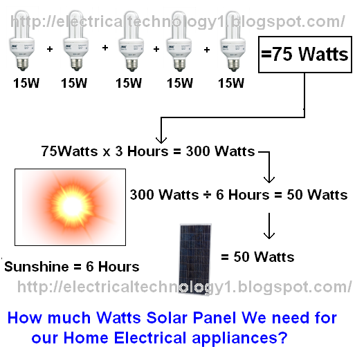 Electrical Technology How Much Watts Solar Panel We Need
