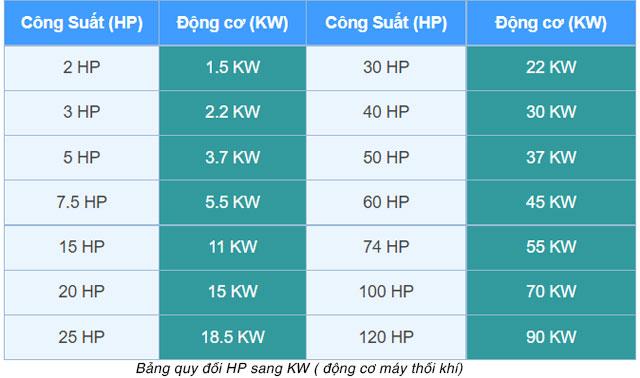quy-doi-hp-sang-kw-motor