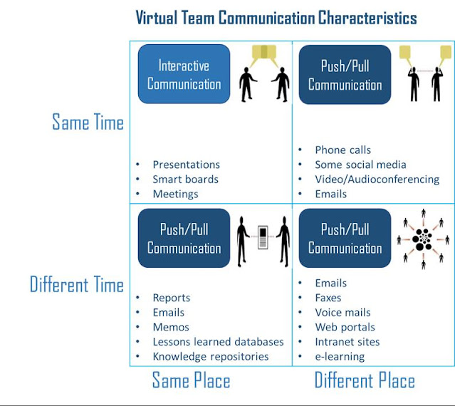 virtual team communication characteristics