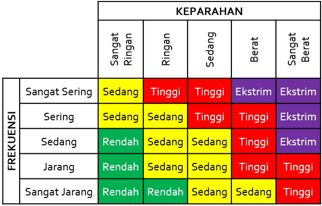 Penilaian Resiko (Matriks Resiko)