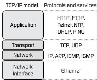 Gambar TCP/IP