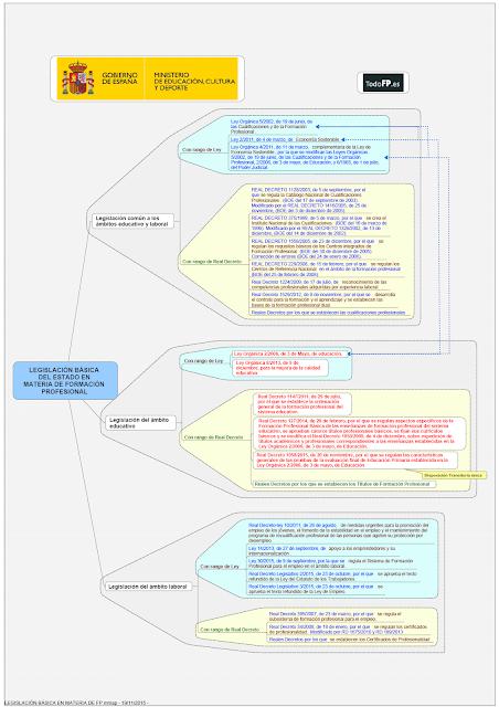 Legislación Básica en materia de FP. Portal Todo FP 2015.