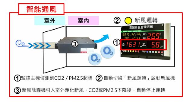 健身房-新風機-新風全熱交換機-室內空氣品質檢測一氧化碳偵測-二氧化碳偵測-懸浮微粒PM2.5偵測-甲醛偵測-甲醛濃度偵測器-總揮發性有機物TVOC偵測-懸浮微粒偵測器