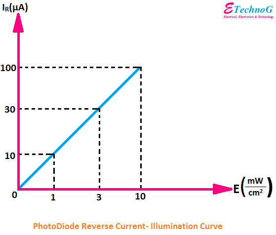 photodiode current illumination curve
