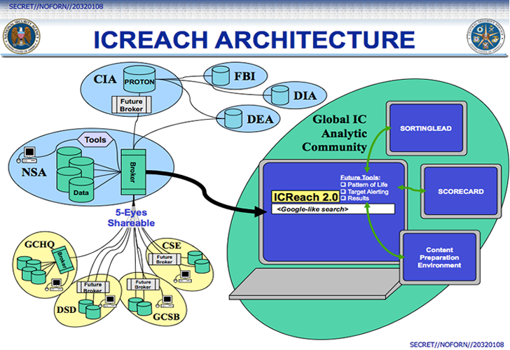 ICREACH — NSA's Secret Google-Like Search Engine for Metadata Analysis