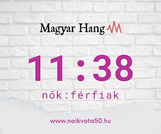 A Magyar Hang szerkesztőségében 11:38 a nők és férfiak aránya