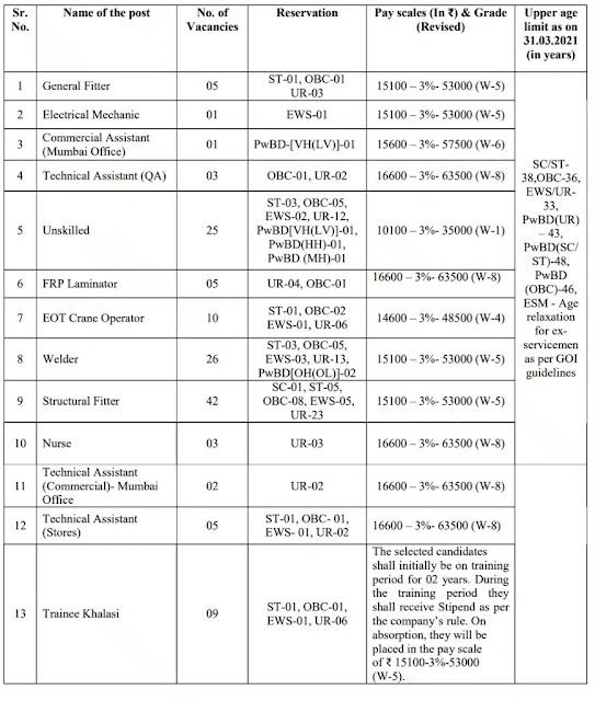 GSL Jobs Recruitment 2021