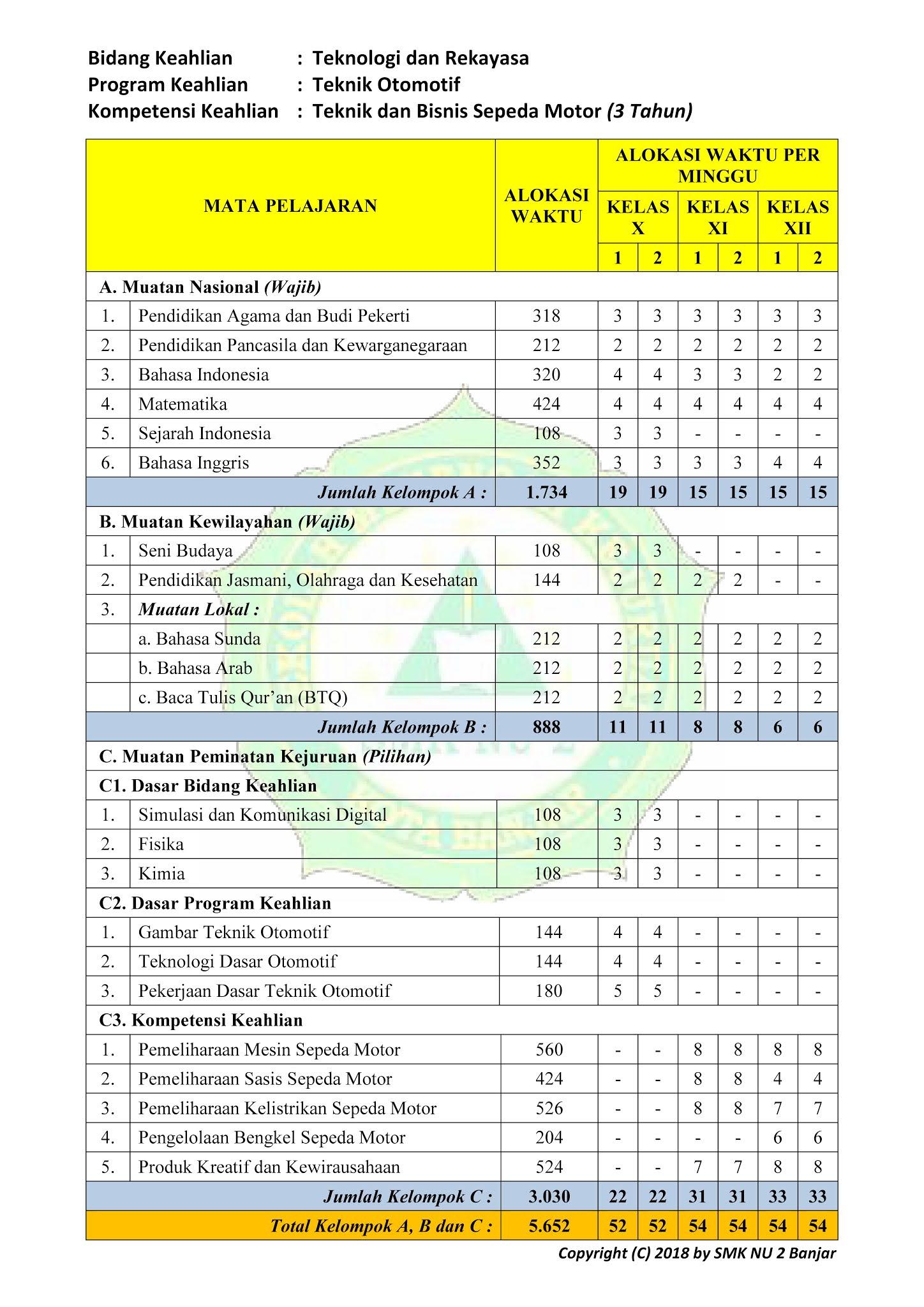 SMK NU 2 BANJAR: *Kurikulum 2013 Revisi