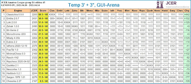 Chess Engines Diary - Tournaments 2021 - Page 5 2021.04.10.JCERLeague.E6.edition45