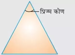 10 Class Science Notes in hindi chapter 11 Human Eye and Colourful World