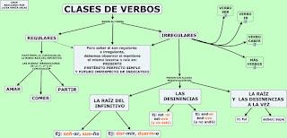 Resultado de imagen de verbos