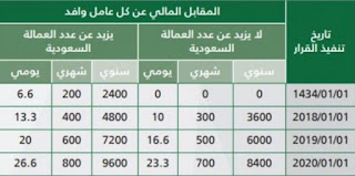 تكلفة تجديد الاقامة في السعودية 2020 رسوم استخراج الاقامة 1442 , رسوم المرافقين فى المملكة العربية السعودية