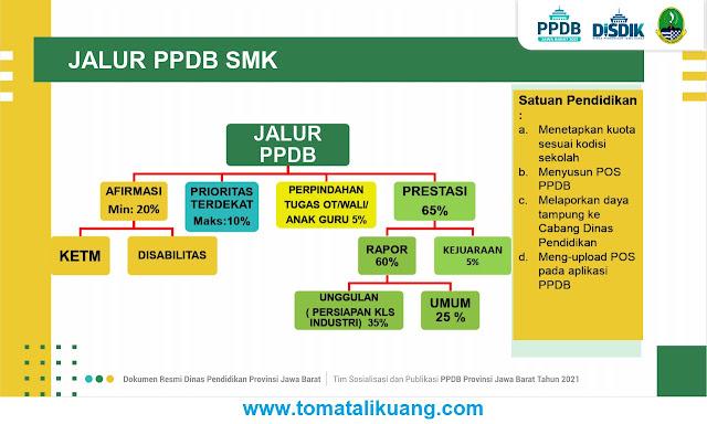 jalur ppdb smk dan kuota tahun pelajaran 2021 2022 tomatalikuang.com