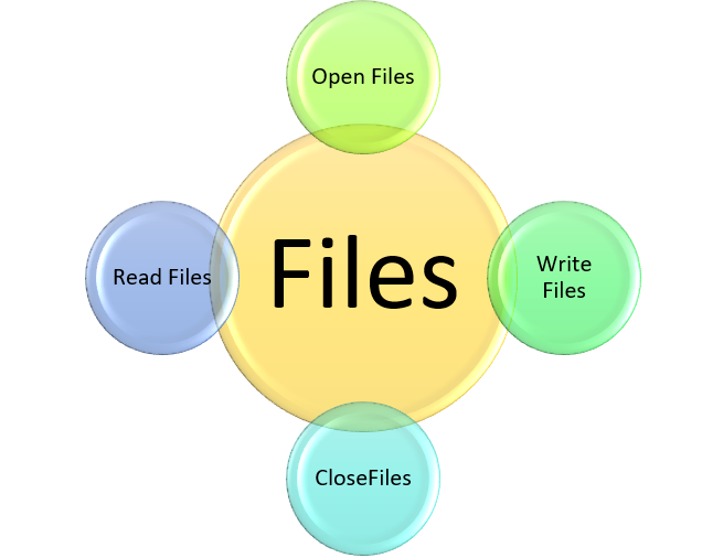 File Handling in Python - an Introduction