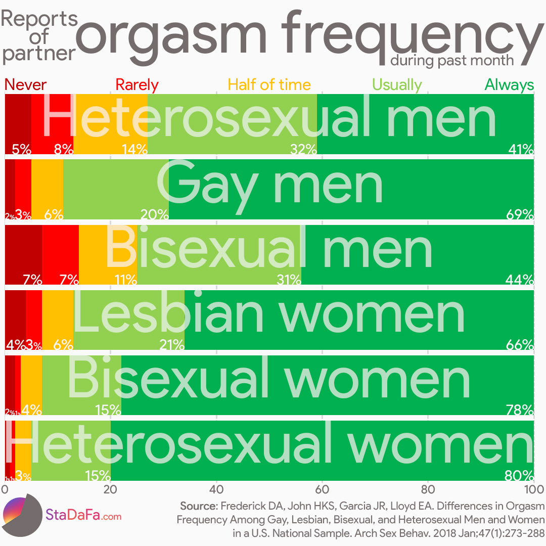 Orgasm frequency in partnered sex during last month