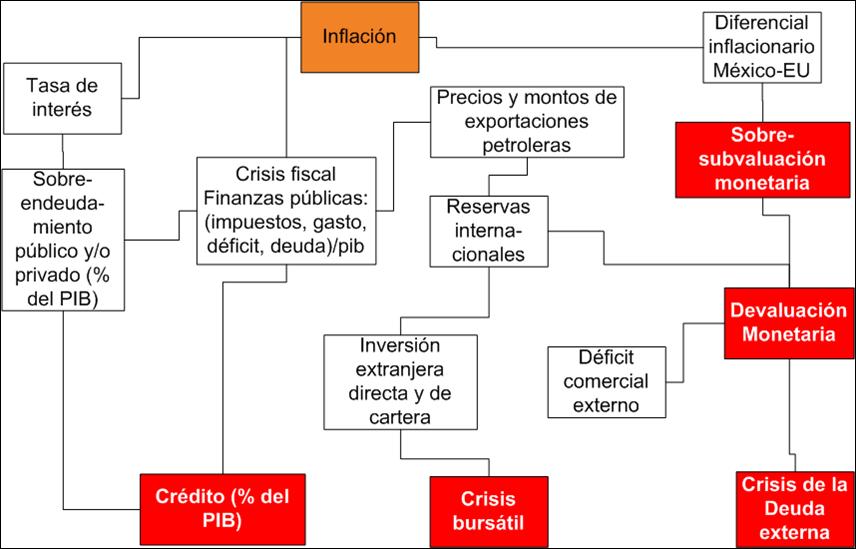 e6f6516da9 Esquema de las crisis financieras | Economía Política de la Distribución