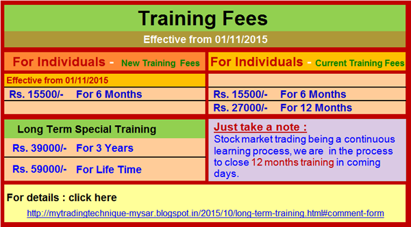 http://mytradingtechnique-mysar.blogspot.in/2015/10/long-term-training.html