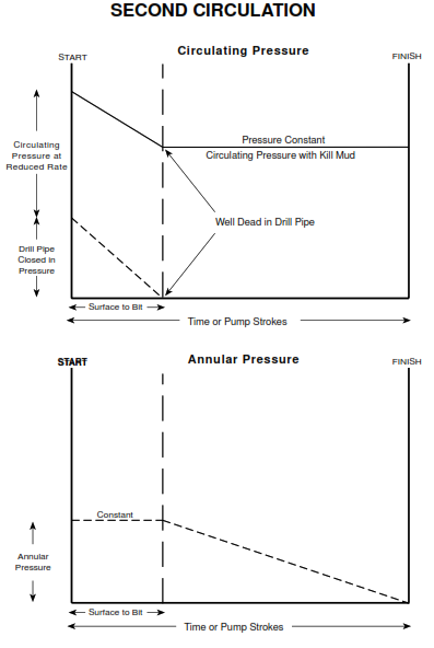 driller method second circulation Profile of Circulating and Annular Pressure