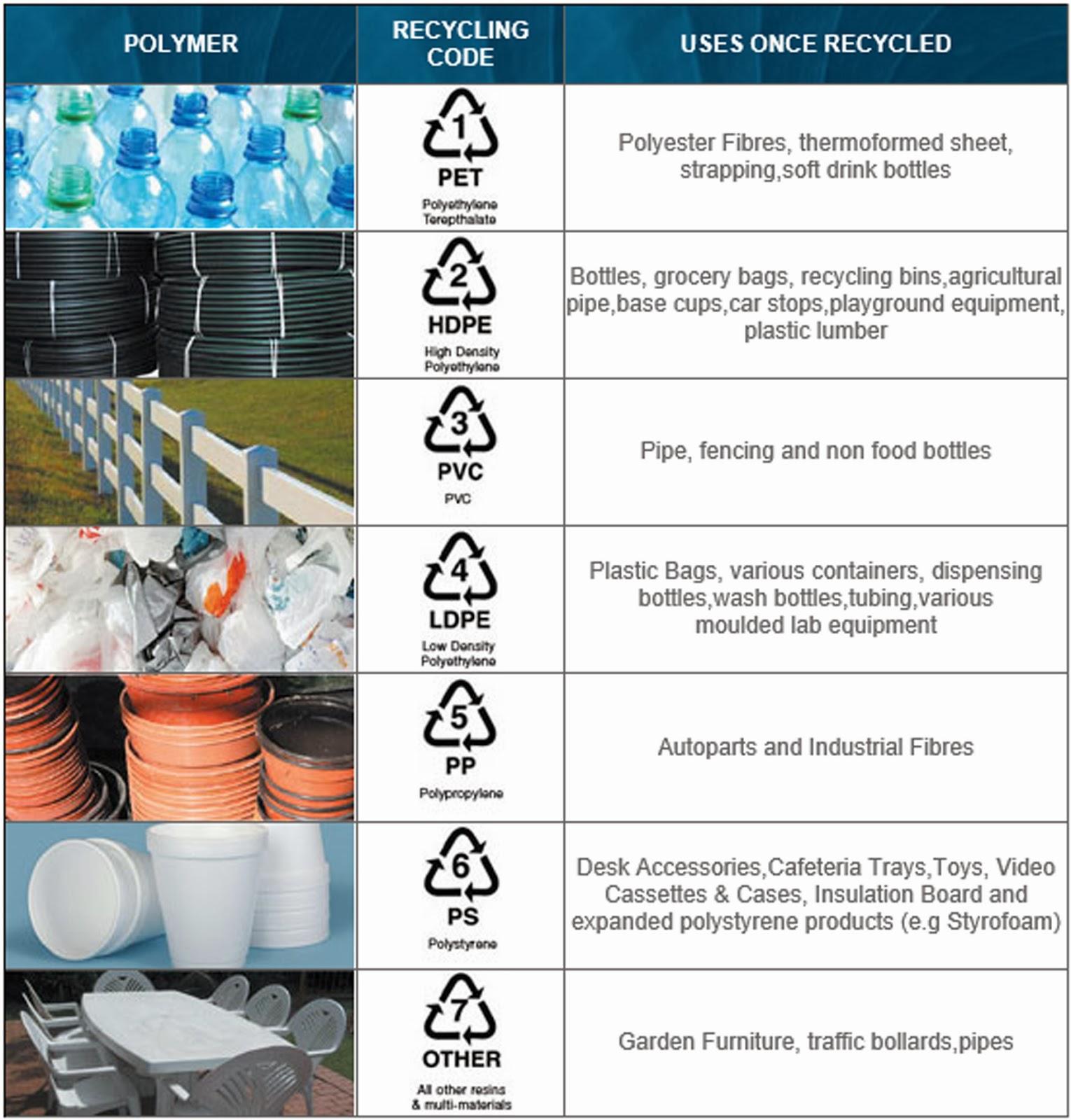 Drastic Plastic: Grades Of Plastic