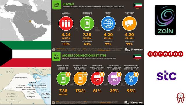 Kuwait Leading the way on 5G